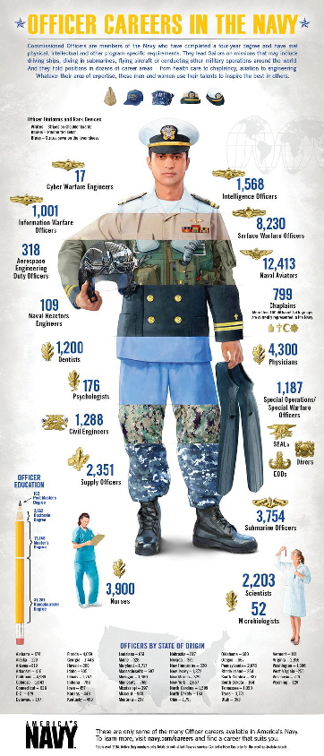 Officer Careers in the US Navy